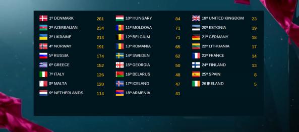 Clasificación final del Festival de Eurovisión 2013